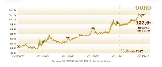 Rentabilidade acumulada de 132,6%. Rentabilidade em 2012: 23,16%