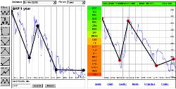 ADVFN Chart Matcher